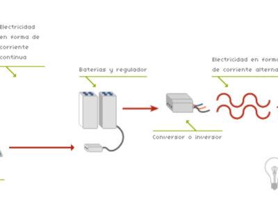 fotovoltaica_grafico